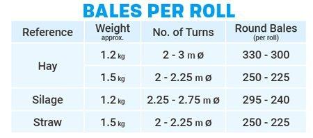 bales per roll