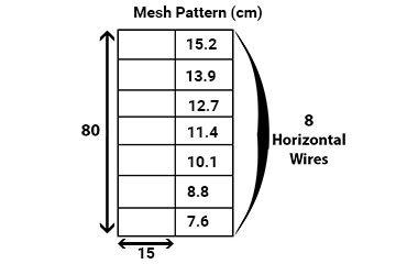 Mesh pattern description